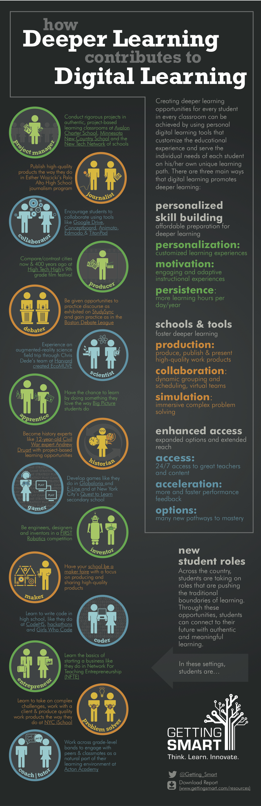 Digital-Learning-Deeper-Learning-Infographic
