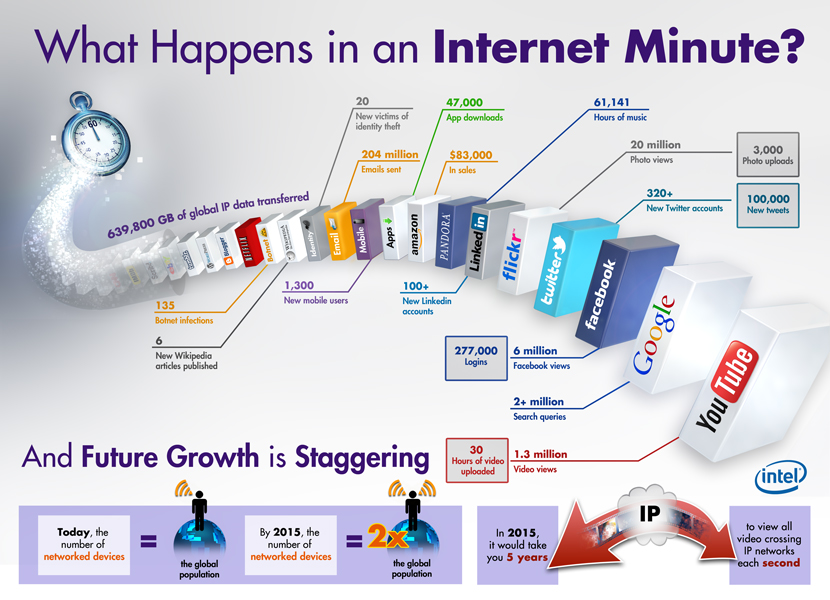Internet-Minute