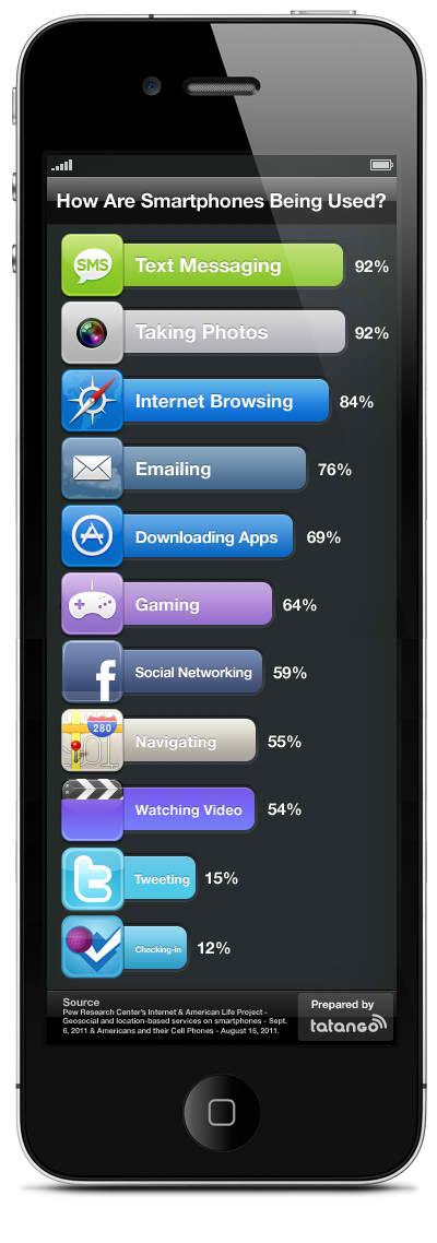 smartphone-usage-infographic